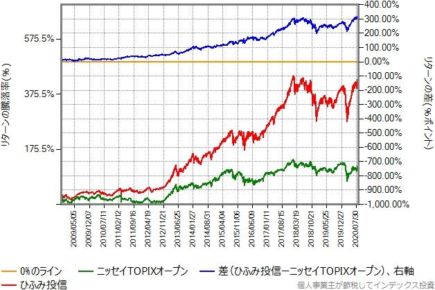 2008年10月20日から2020年8月28日までの、ニッセイTOPIXオープンとのリターン比較グラフ