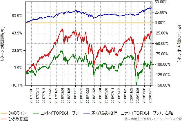 2017年年初から2020年8月28日までの、ニッセイTOPIXオープンとのリターン比較グラフ