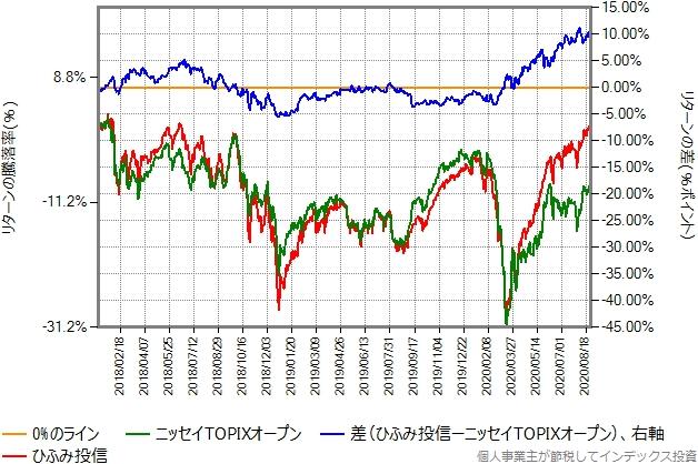 2018年年初から2020年8月28日までの、ニッセイTOPIXオープンとのリターン比較グラフ