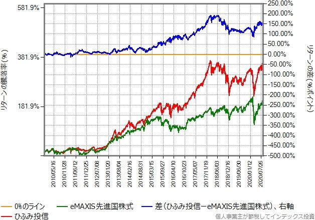 2009年11月20日から2020年8月28日までの、eMAXIS先進国株式とニッセイTOPIXオープンのリターン比較グラフ