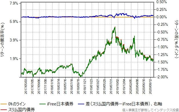 iFree日本債券とスリム国内債券のリターン比較グラフ