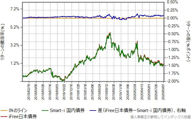 iFree日本債券とSmart-i 国内債券のリターン比較グラフ
