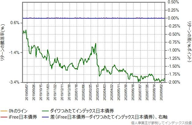 iFree日本債券とダイワつみたてインデックス日本債券のリターン比較グラフ