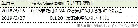 ダイワつみたてインデックス日本債券の信託報酬引き下げ履歴表