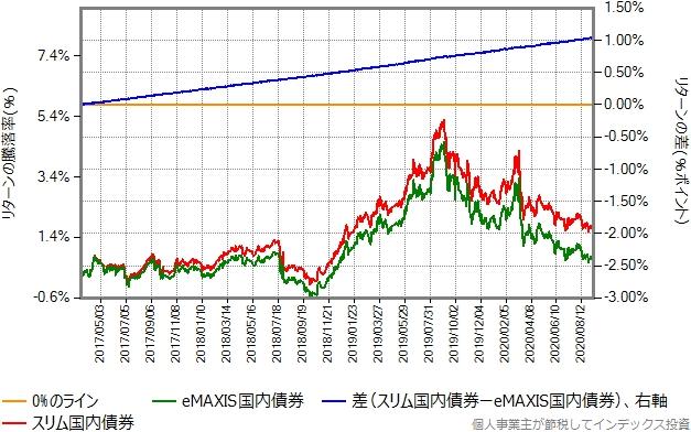 eMAXIS国内債券とスリム国内債券のリターン比較グラフ