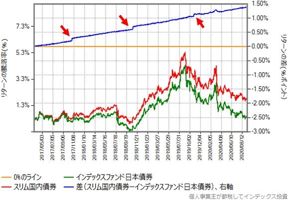 インデックスファンド日本債券とスリム国内債券のリターン比較グラフ