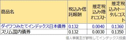 ダイワつみたてインデックス日本債券のトータルコスト表