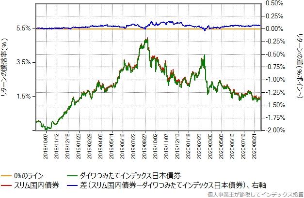 ダイワつみたてインデックス日本債券とスリム国内債券のリターン比較グラフ