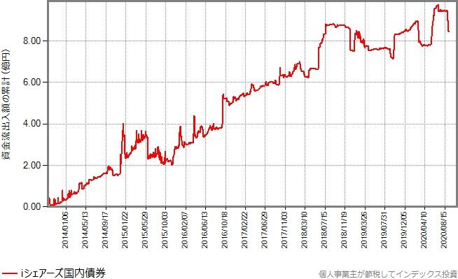 iシェアーズ国内債券の資金流出入額の累計の推移グラフ