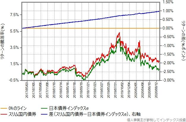 スリム国内債券と日本債券インデックスeのリターン比較グラフ