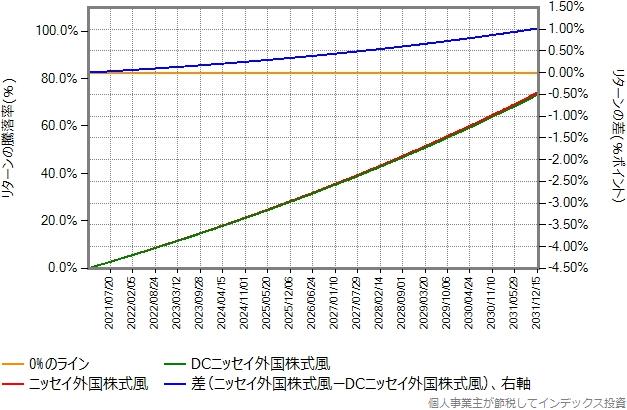 ニッセイ外国株式とDCニッセイ外国株式の10年間のリターン差のグラフ