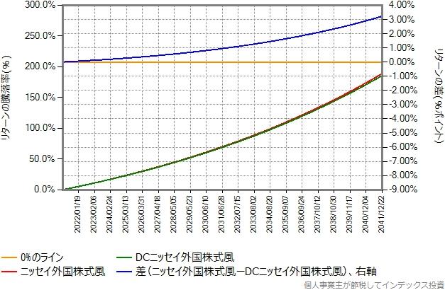 ニッセイ外国株式とDCニッセイ外国株式の20年間のリターン差のグラフ