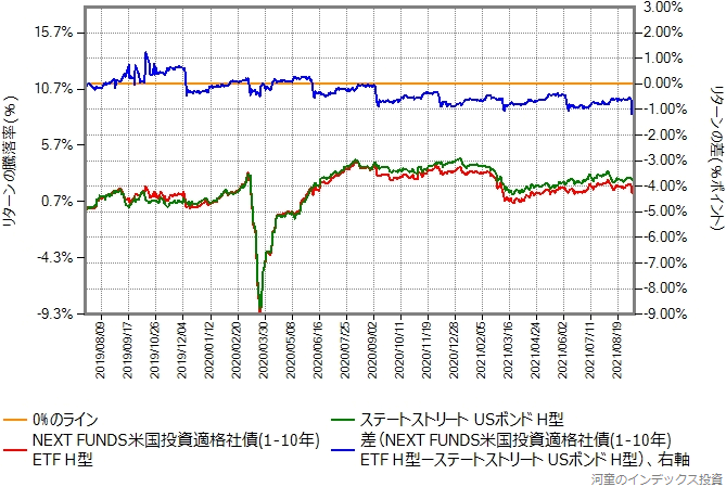 NEXT FUNDS(2554)とステートストリートUSボンドオープン(ヘッジあり)のリターン比較グラフ