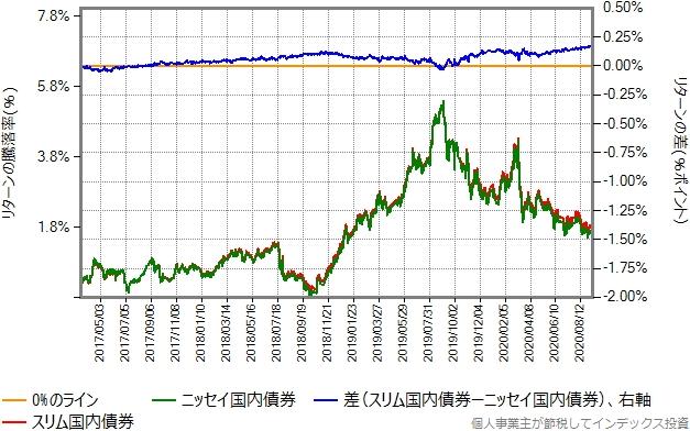 ニッセイ国内債券とスリム国内債券のリターン比較グラフ