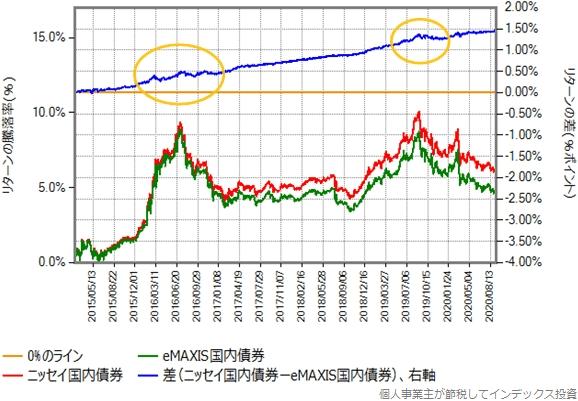 ニッセイ国内債券とeMAXIS国内債券のリターン比較グラフ