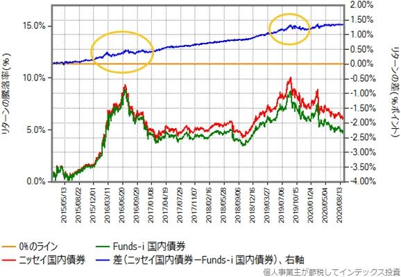 ニッセイ国内債券とFunds-i 国内債券のリターン比較グラフ