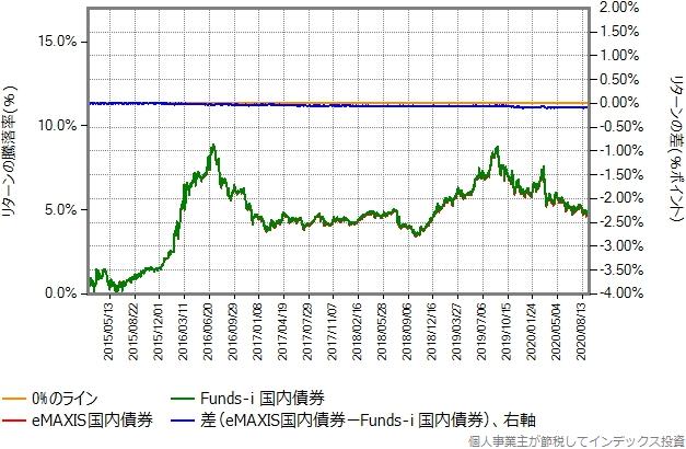 eMAXIS国内債券とFunds-i 国内債券のリターン比較グラフ