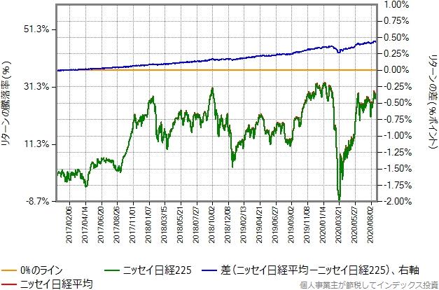 ニッセイ日経平均とニッセイ日経225のリターン比較グラフ