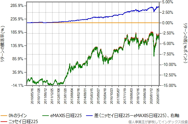 ニッセイ日経225とeMAXIS日経225のリターン比較グラフ