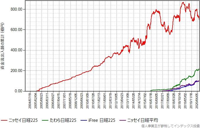 ニッセイ日経225、ニッセイ日経平均、iFree日経225、たわら日経225の資金流出入額の累計の推移グラフ