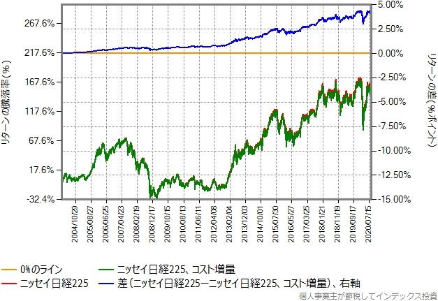 ニッセイ日経225と、その運用コストを年率0.1%増量したもののリターン比較グラフ