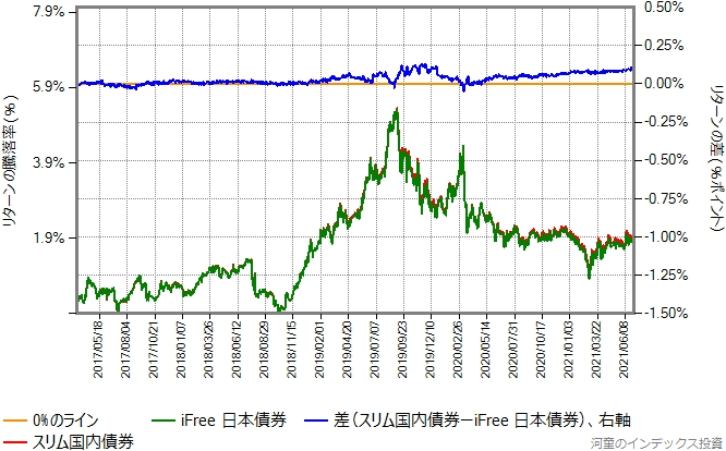 スリム国内債券とiFree日本債券のリターン比較グラフ