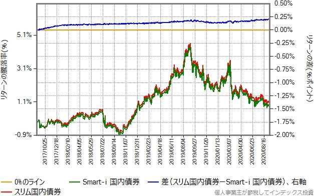 Smart-i 国内債券とスリム国内債券のリターン比較グラフ