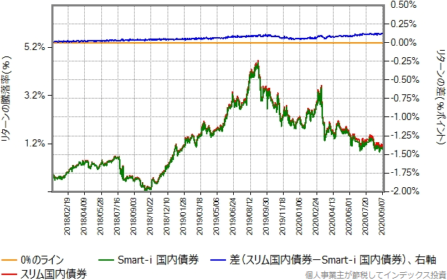 Smart-i 国内債券とスリム国内債券のリターン比較グラフ、2018年年初から