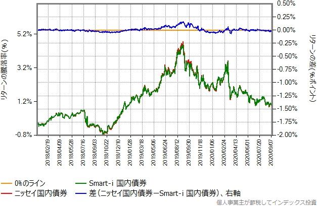 Smart-i 国内債券とニッセイ国内債券のリターン比較グラフ