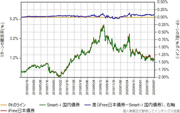 Smart-i 国内債券とiFree日本債券のリターン比較グラフ