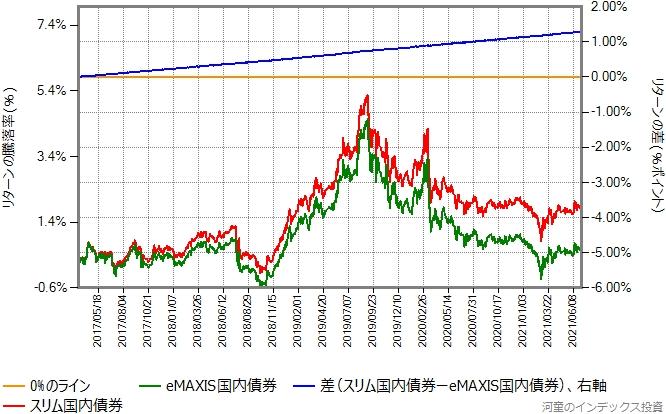 スリム国内債券とeMAXIS国内債券のリターン比較グラフ