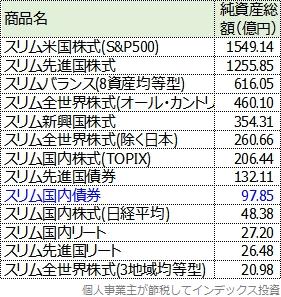 スリムシリーズの純資産総額一覧表