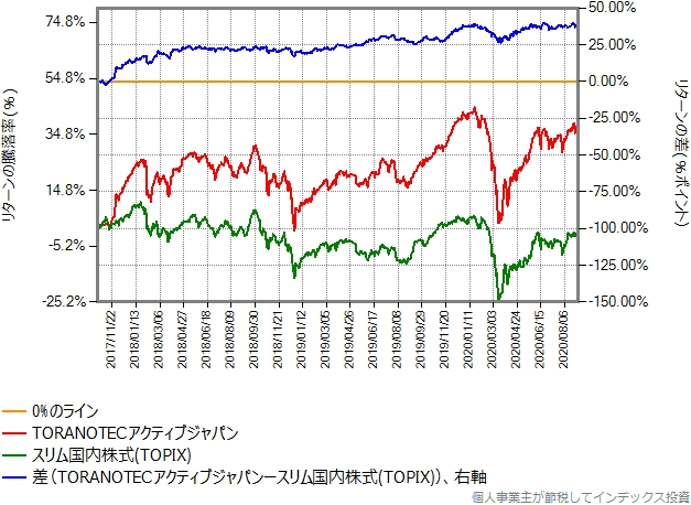 TORANOTECアクティブジャパンとスリム国内株式(TOPIX)のリターン比較グラフ