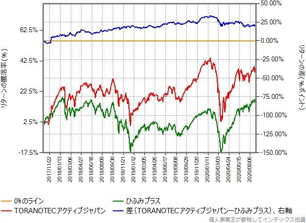 TORANOTECアクティブジャパンとひふみプラスのリターン比較グラフ