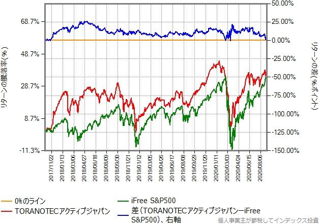 TORANOTECアクティブジャパンとiFree S&P500のリターン比較グラフ