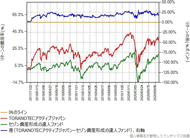 TORANOTECアクティブジャパンとセゾン資産形成の達人ファンドのリターン比較グラフ