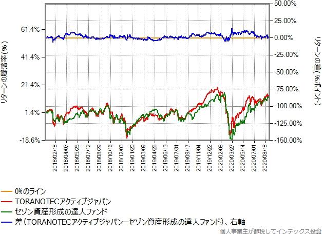 2018年年初からの比較グラフ