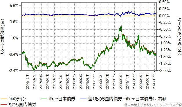 たわら国内債券とiFree日本債券のリターン比較グラフ