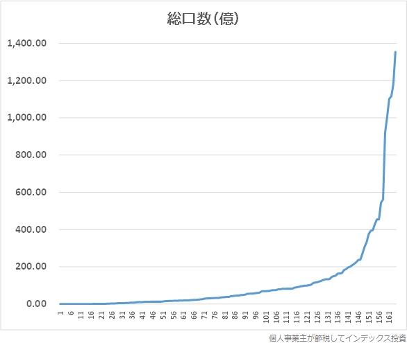 総口数の分布グラフ