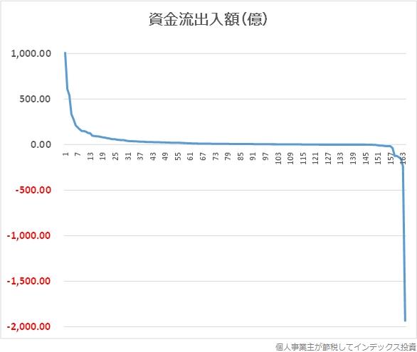 資金流出入額の分布