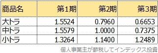 トラノコファンドの運用コストの三期比較表