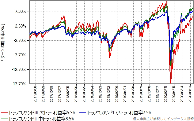 トラノコファンド3タイプのリターン比較グラフ