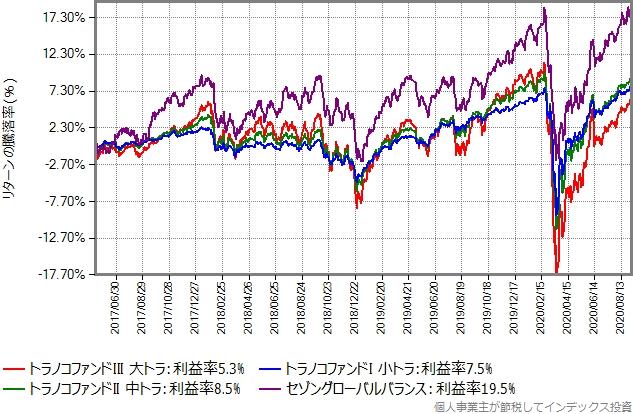 トラノコファンドとセゾングローバルバランスのリターン比較グラフ