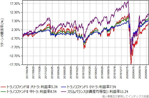 トラノコファンドとスリムバランス(8資産均等型)のリターン比較グラフ