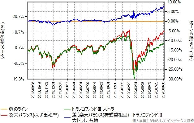 株式重視型と大トラのリターン比較グラフ