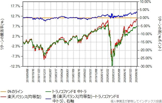 均等型と中トラのリターン比較グラフ