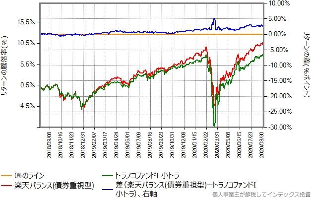 債券重視型と小トラのリターン比較グラフ