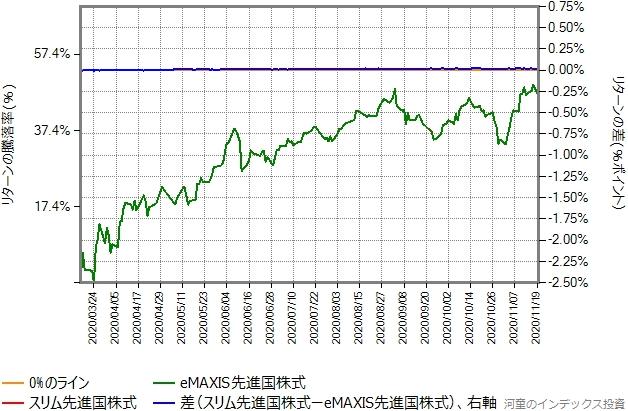 スリム先進国株式のトータルコストを年率0.55%ポイント増量したものとの比較グラフ