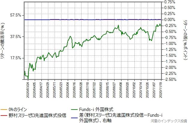 野村スリーゼロ先進国株式投信のトータルコストを年率0.60%ポイント増量したものとの比較グラフ