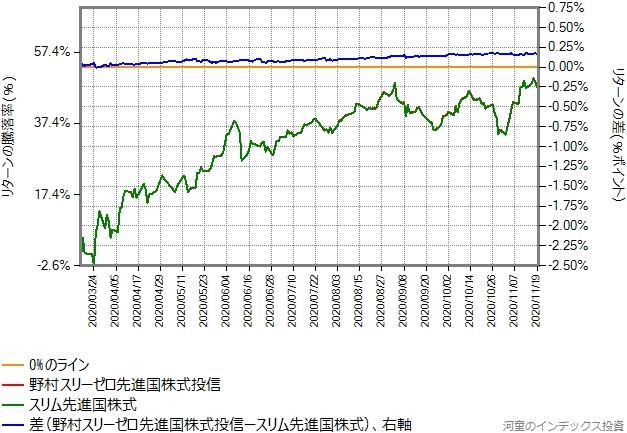 野村スリーゼロ先進国株式投信とスリム先進国株式のリターン比較グラフ